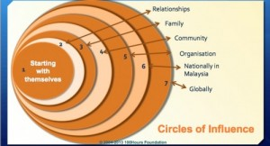 Circles of inflence